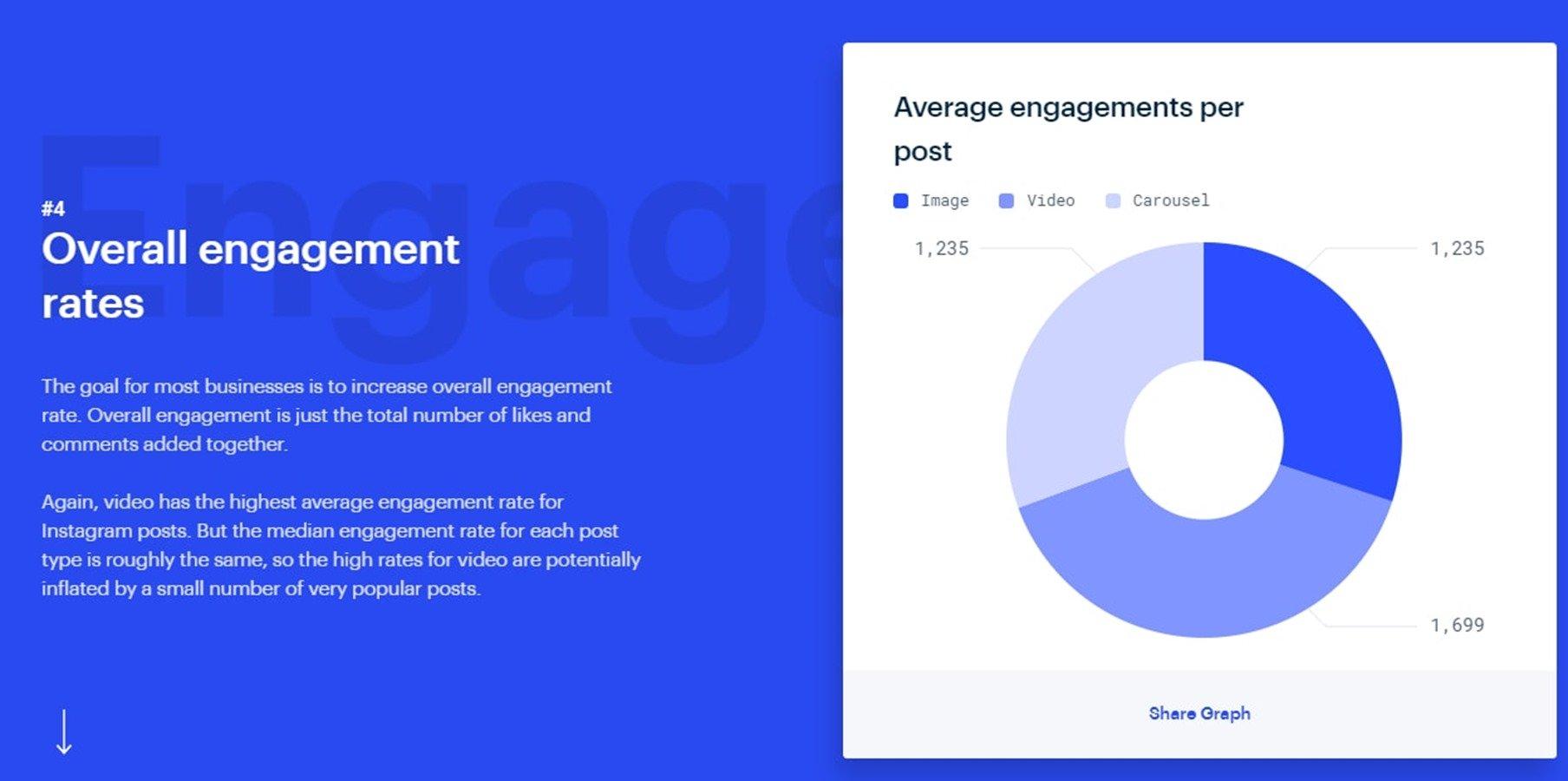Популярность видео в Инстаграме